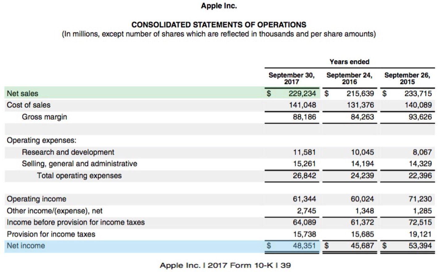 6c1379fd6b4 Apple s net profit margin for 2017 was 21%. Using the formula above