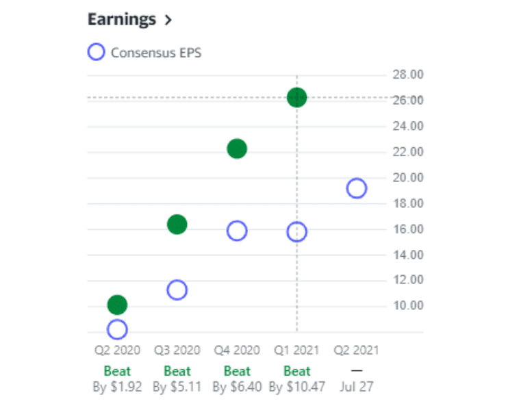 Chart showing the earnings history of Alphabet Inc. (GOOGL)