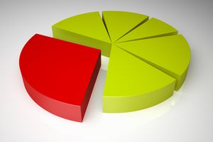 Pie chart green and red.