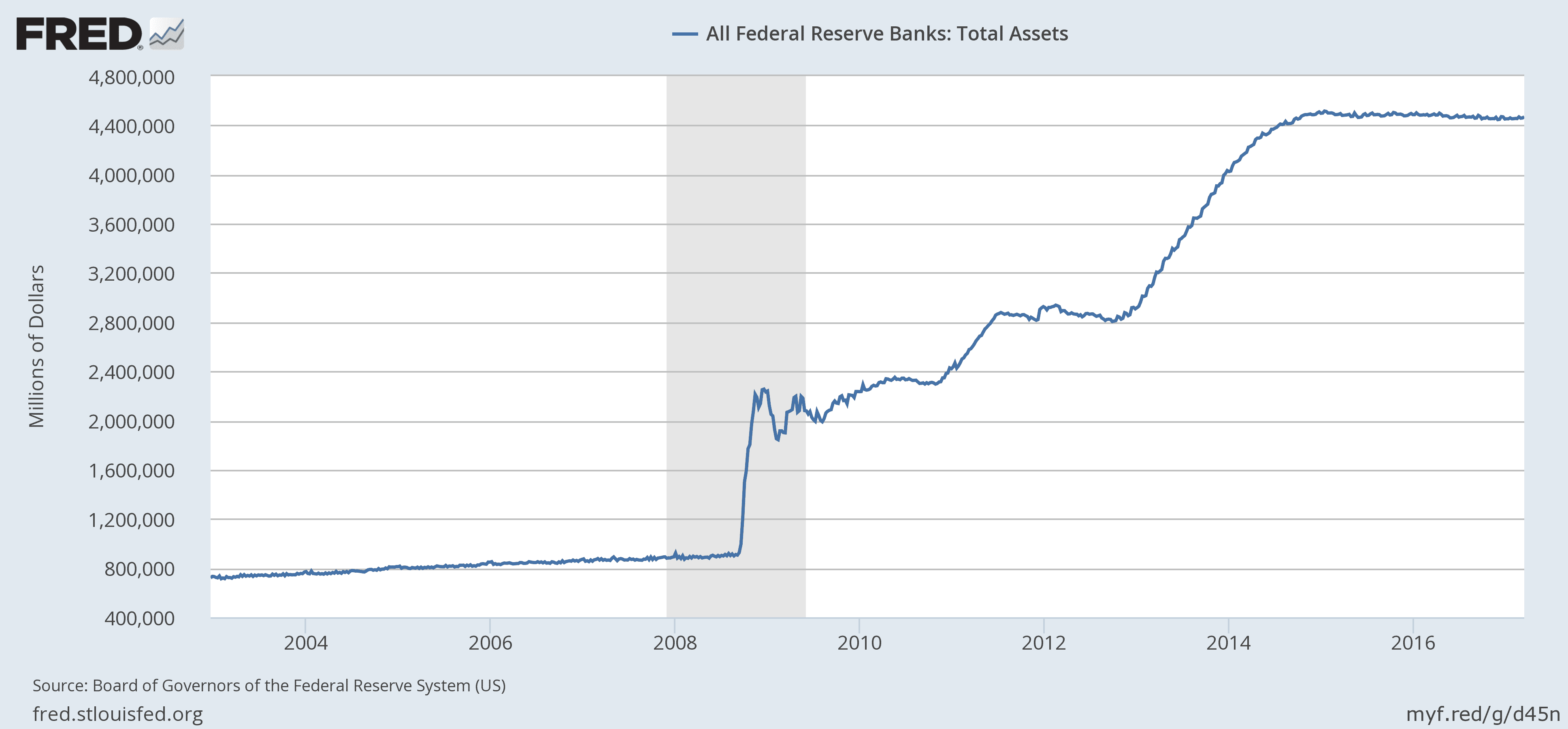 How Will the Fed Reduce its Balance Sheet?