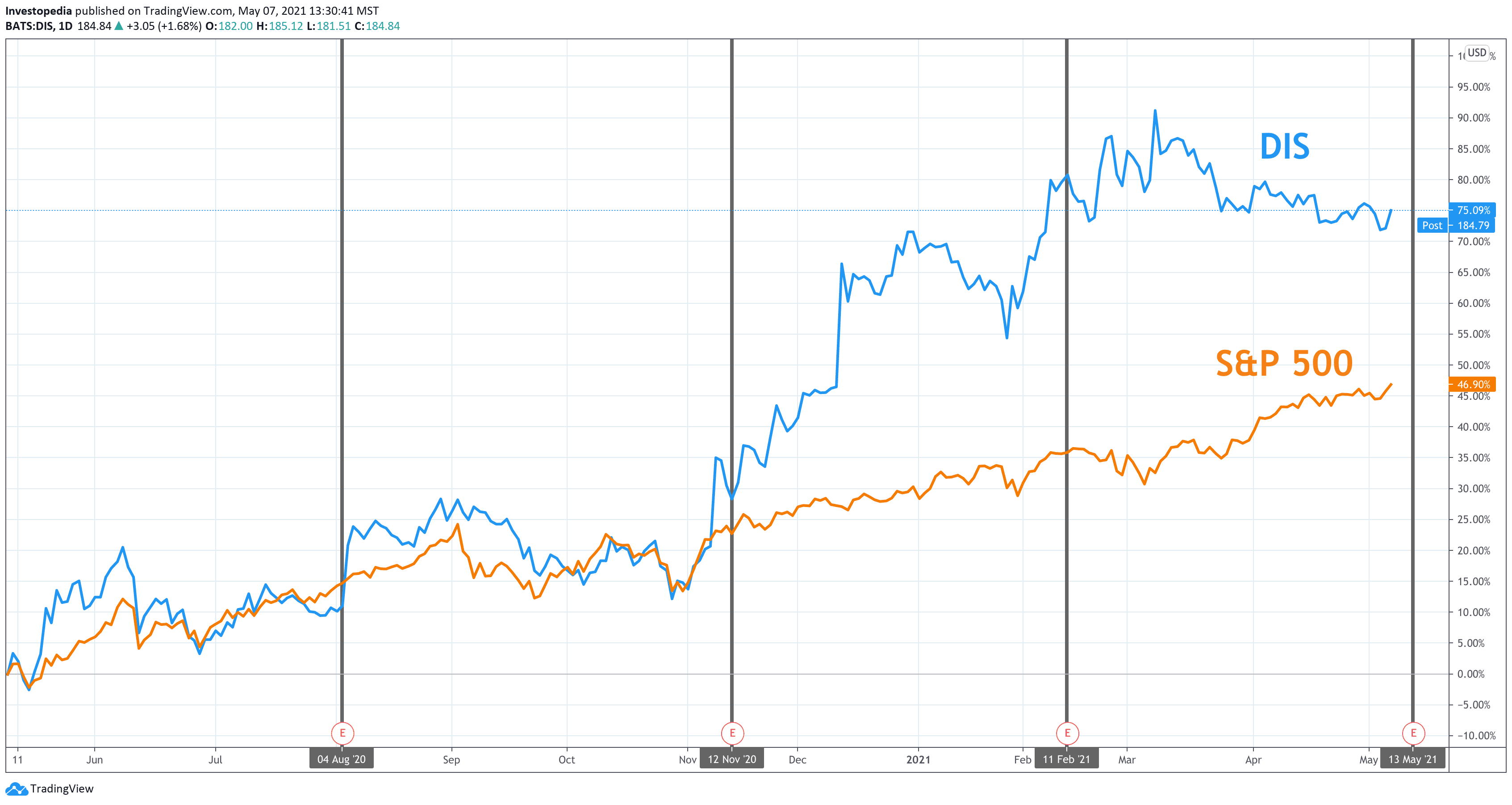 One Year Total Return for S&P 500 and Disney