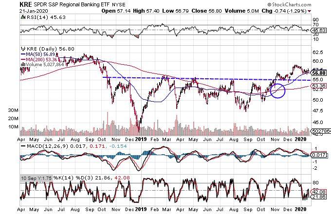 regional bank stock etf