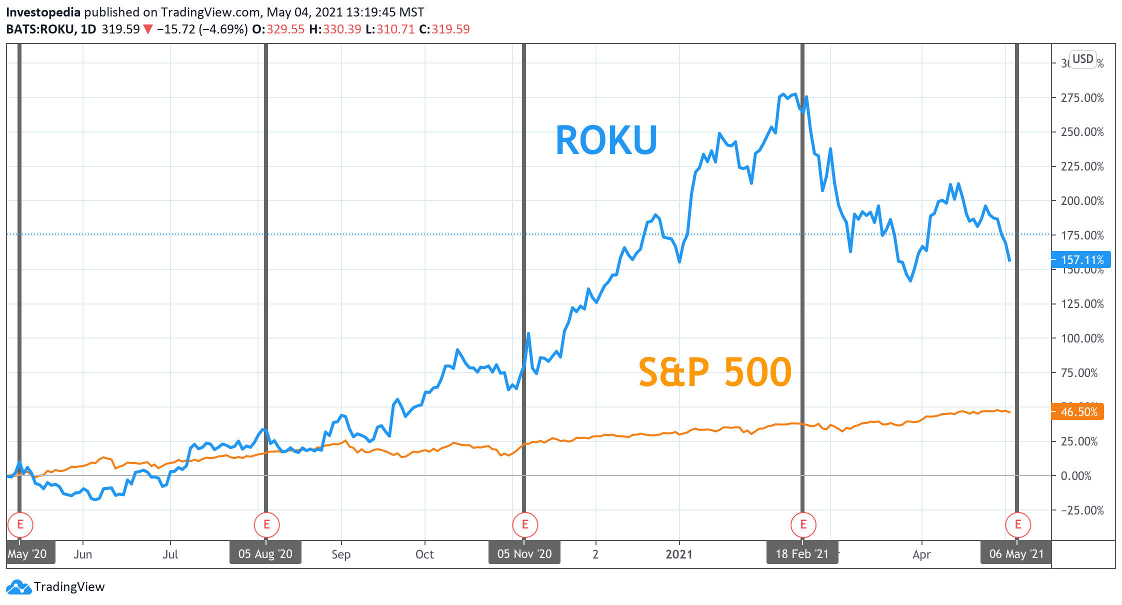 One Year Total Return for S&P 500 and Roku