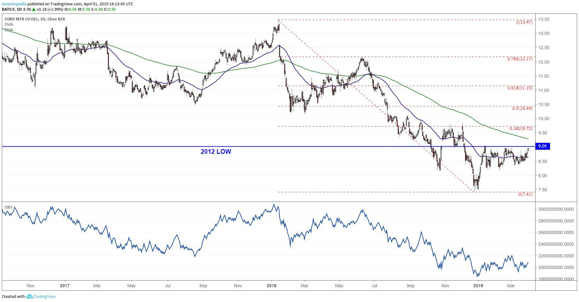 short-term technical chart showing the share price performance of ford motor  company (f