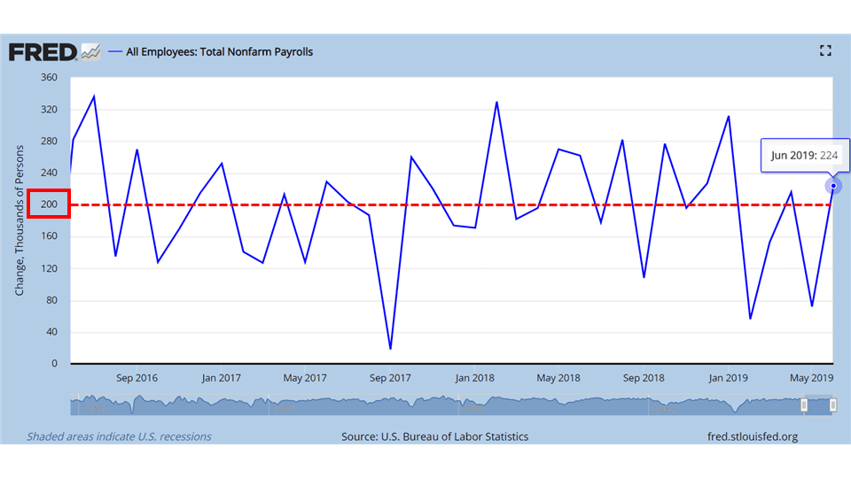 Chart showing nonfarm payroll numbers