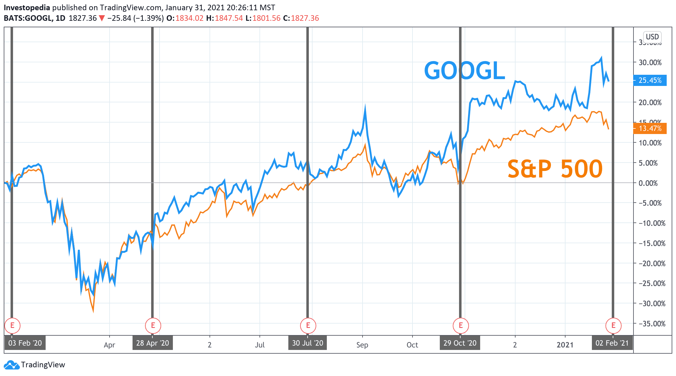 One Year Total Return for S&P 500 and Google