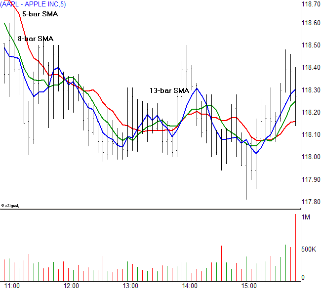 The Perfect Moving Averages for Day Trading