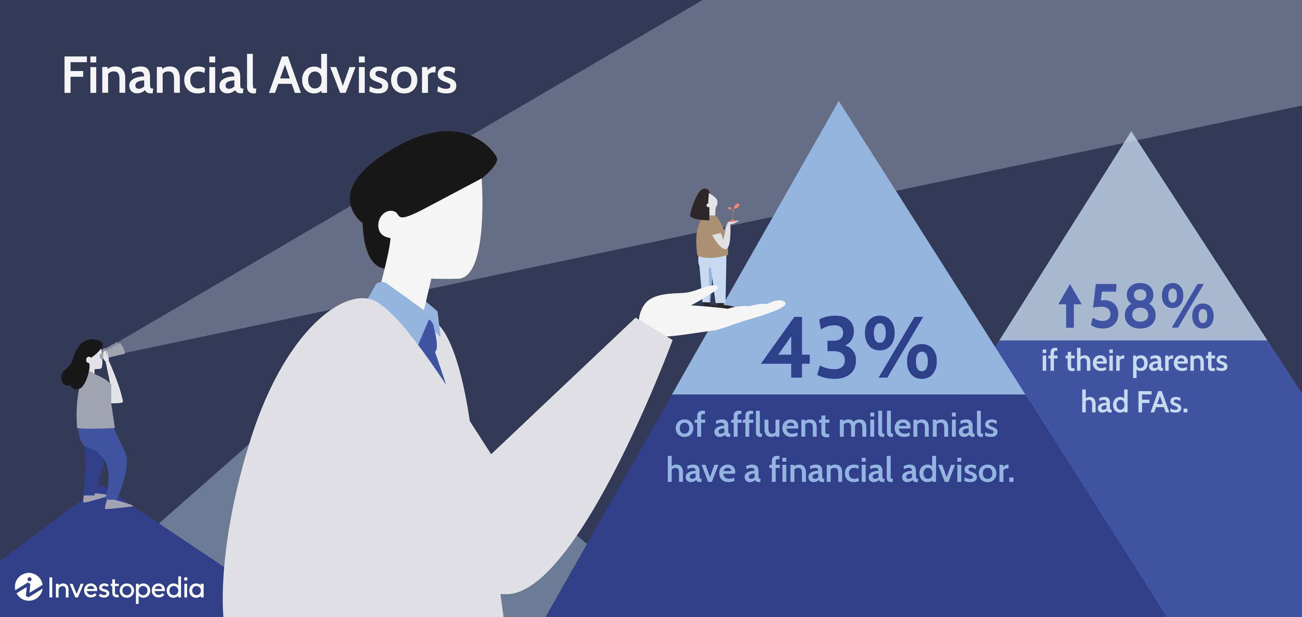 Affluent Millennial Investing Survey