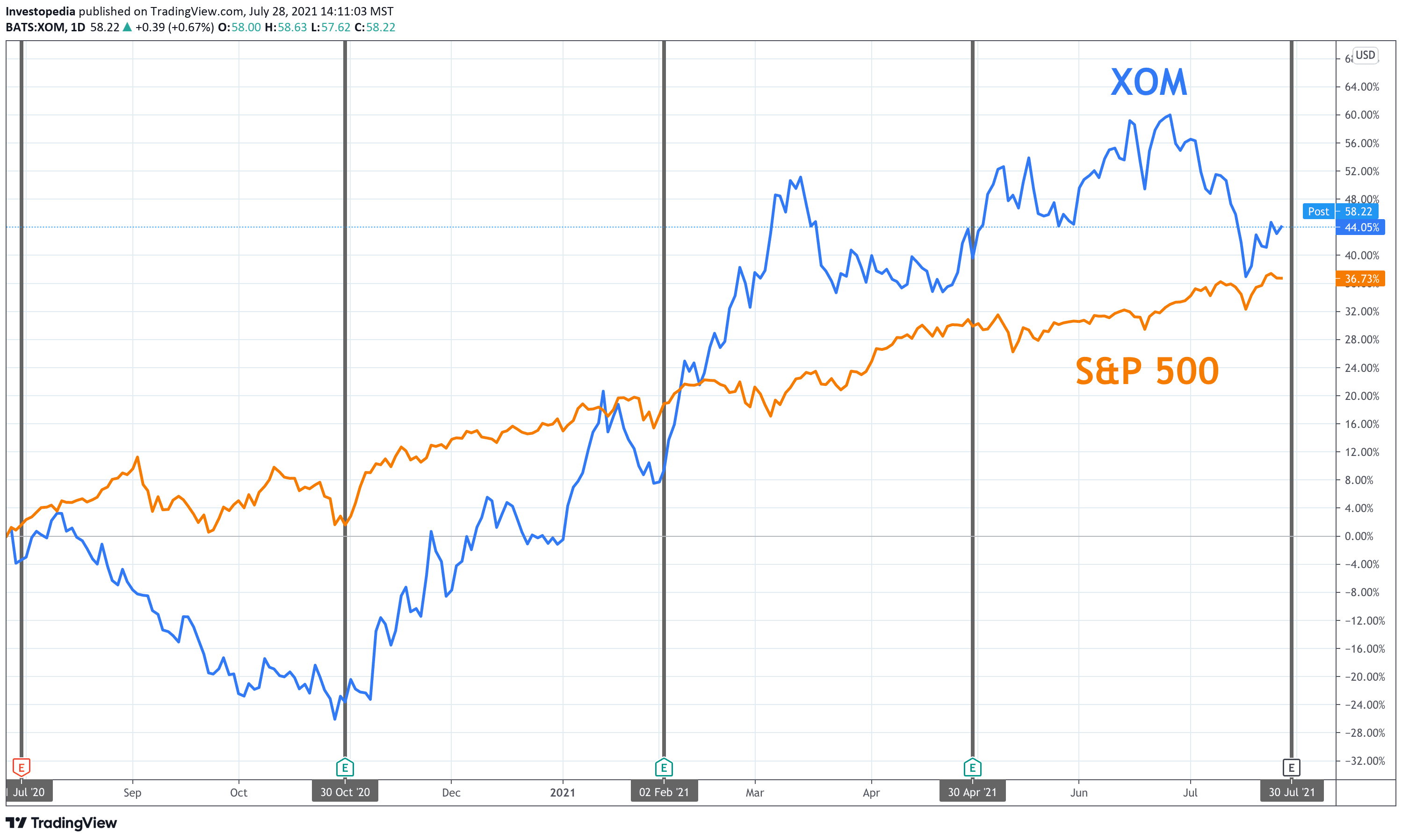 One Year Total Return for S&P 500 and ExxonMobil