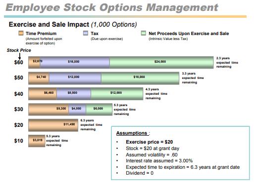 Exercising Stock Options - Fidelity