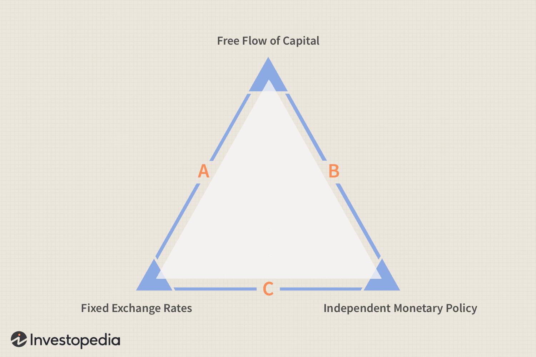 Trilemma Definition