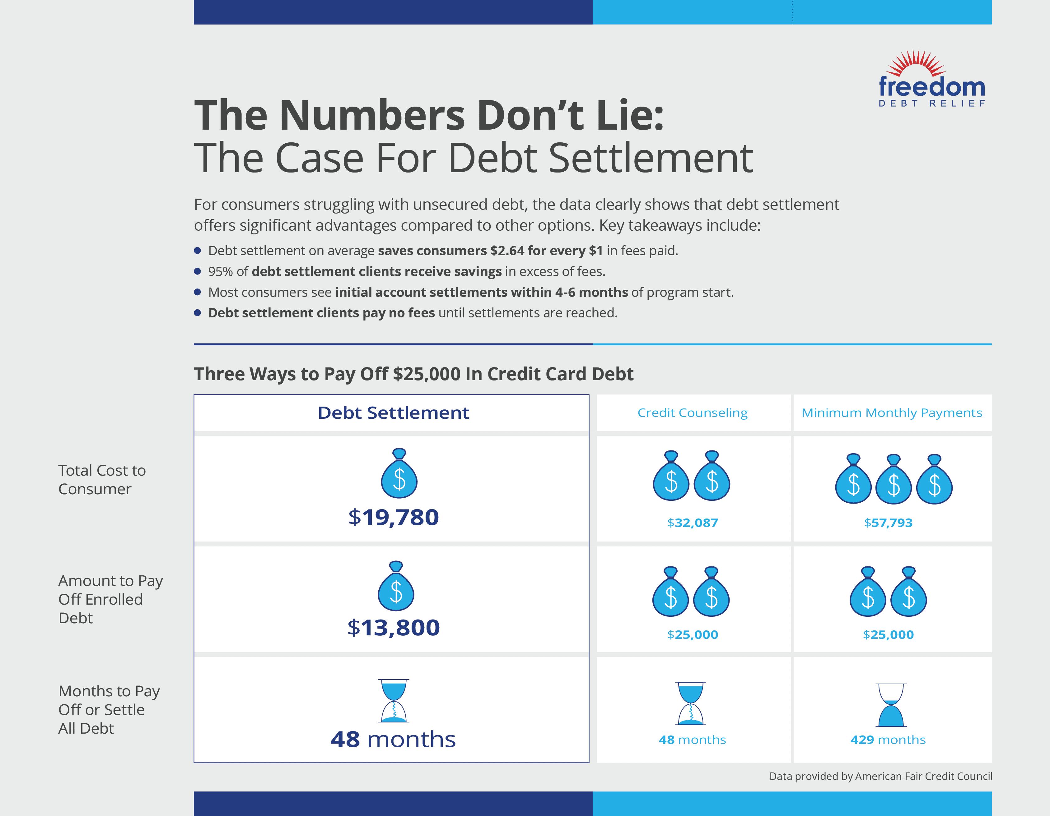 مخطط المعلومات الرسومي بمعلومات عن الادخار التي تقدمها لتسوية الديون