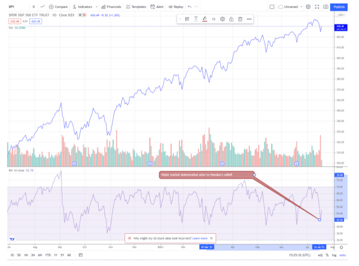 Chart showing the performance of the SPDR S&P 500 ETF (SPY)