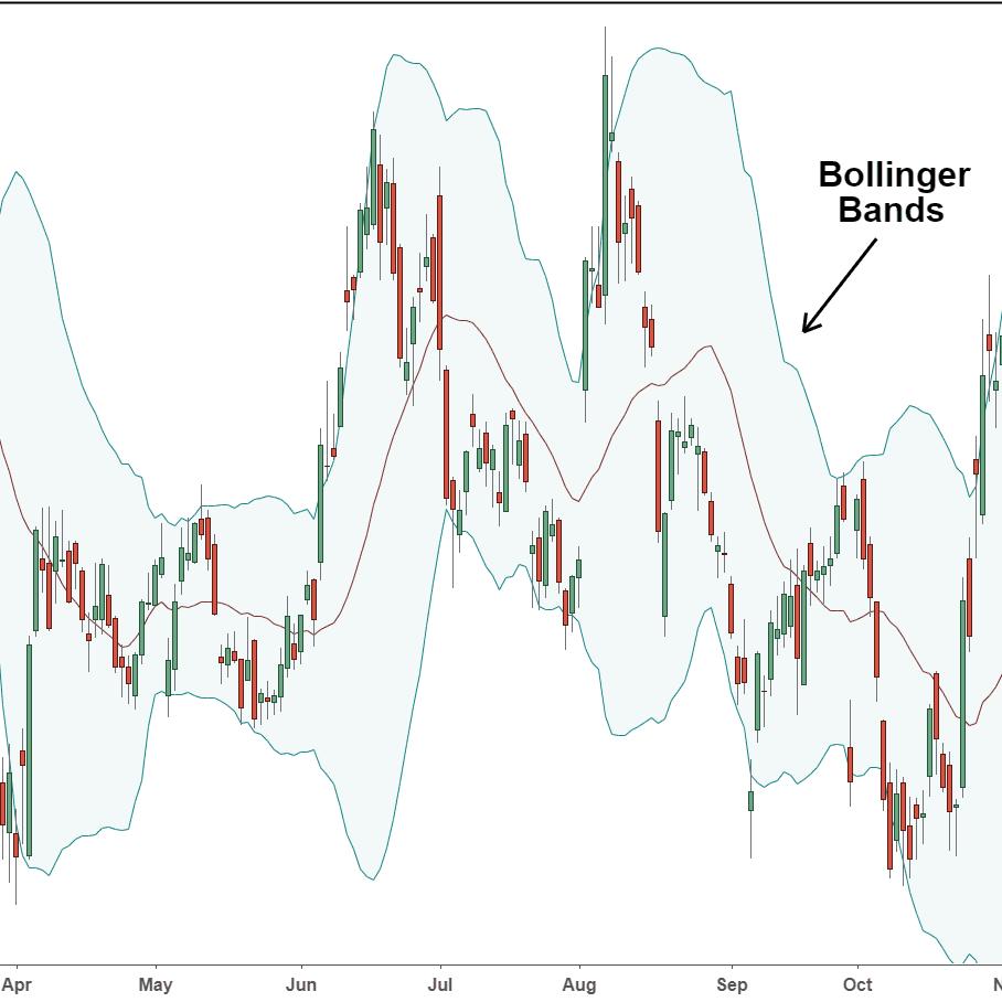 bollinger bands investopedia forex