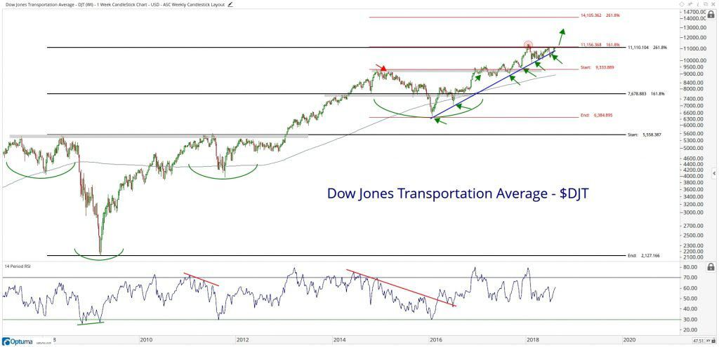 Technical chart showing the performance of the Dow Jones Transportation Average (DJT)
