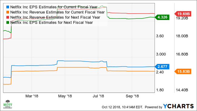 3b730cf24a688a Netflix May See Massive Volatility After Results