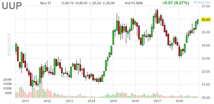 Uup Invesco Db Us Dollar Bullish Monthly Stock Chart