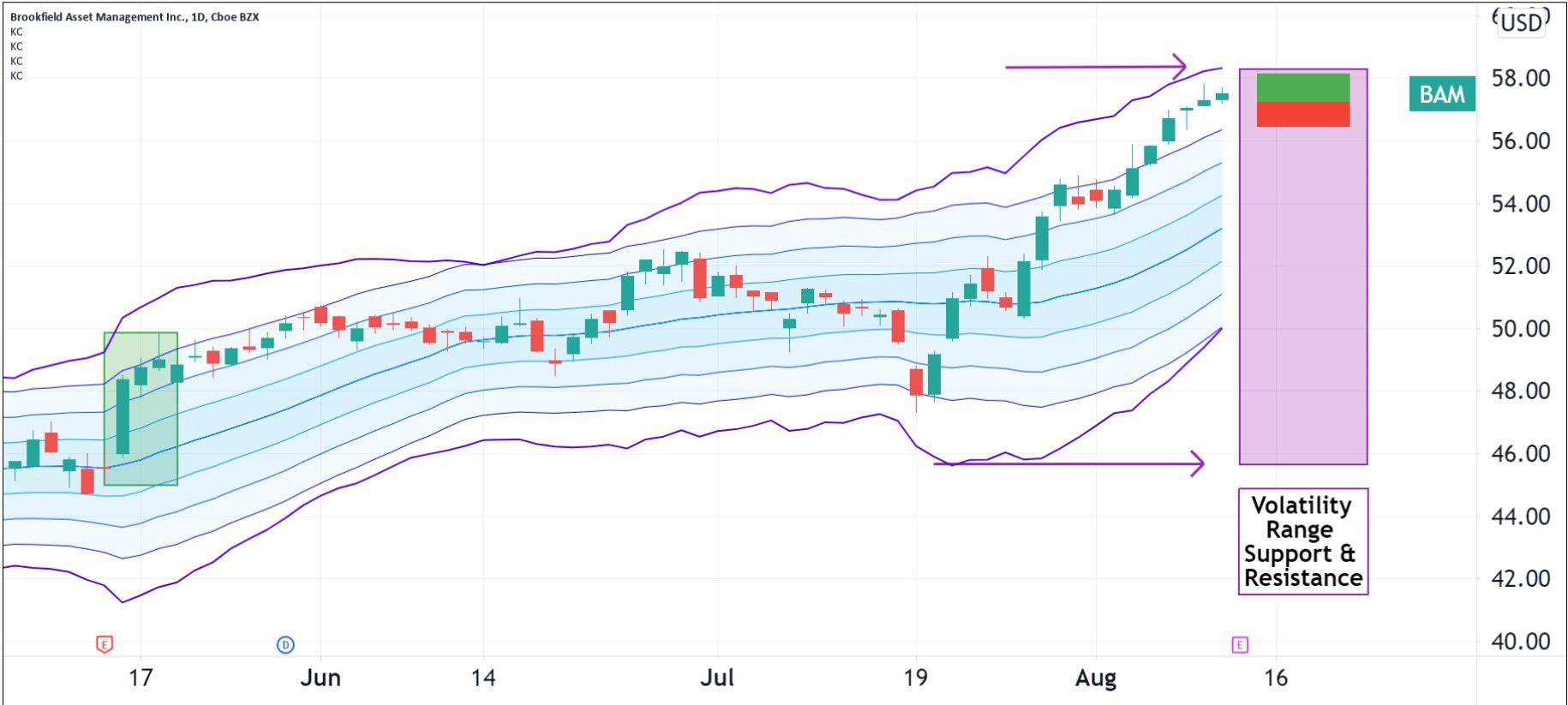 Volatility pattern for Brookfield Asset Management Inc. (BAM)