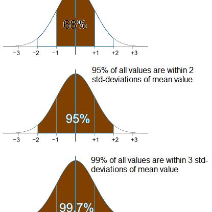 Optimize Your Portfolio Using Normal Distribution