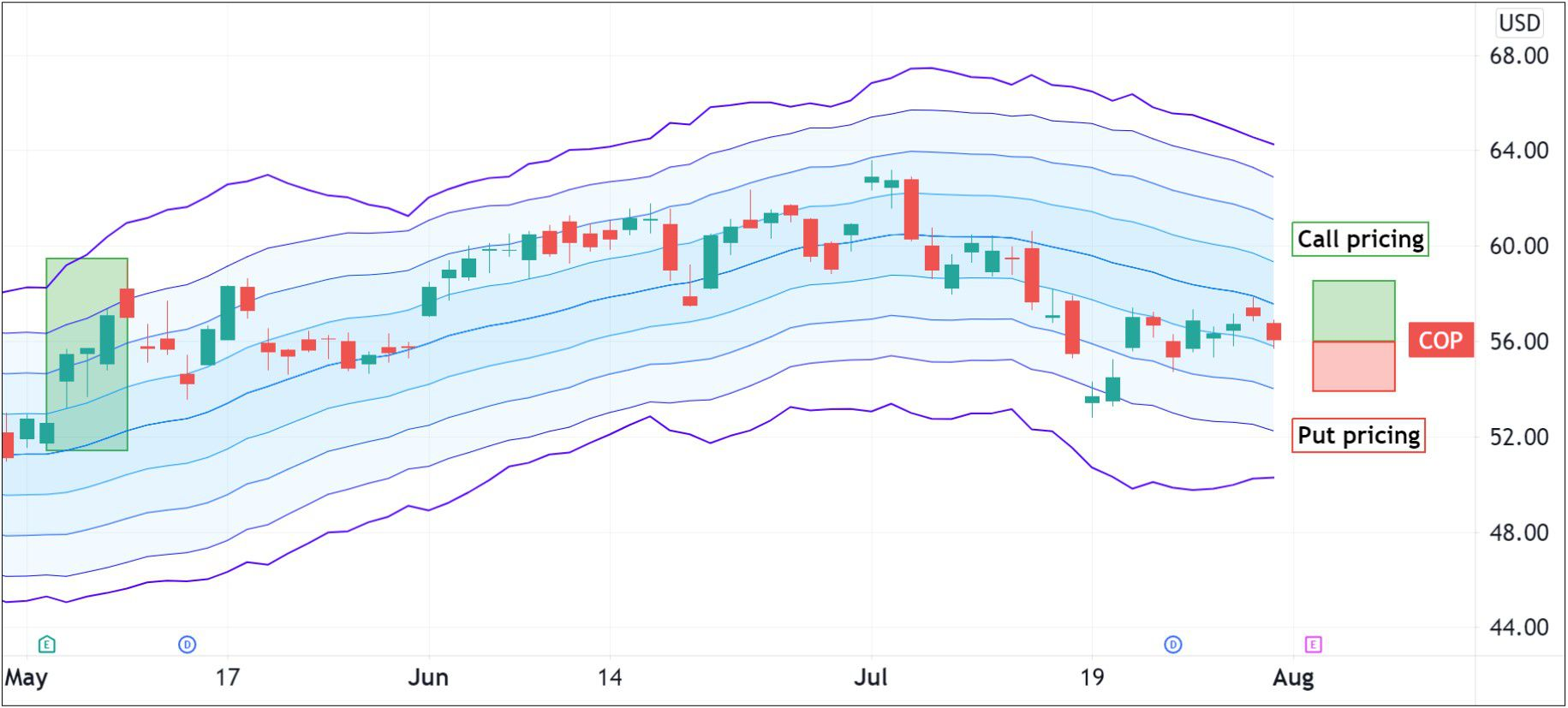 Option pricing for ConocoPhillips (COP)