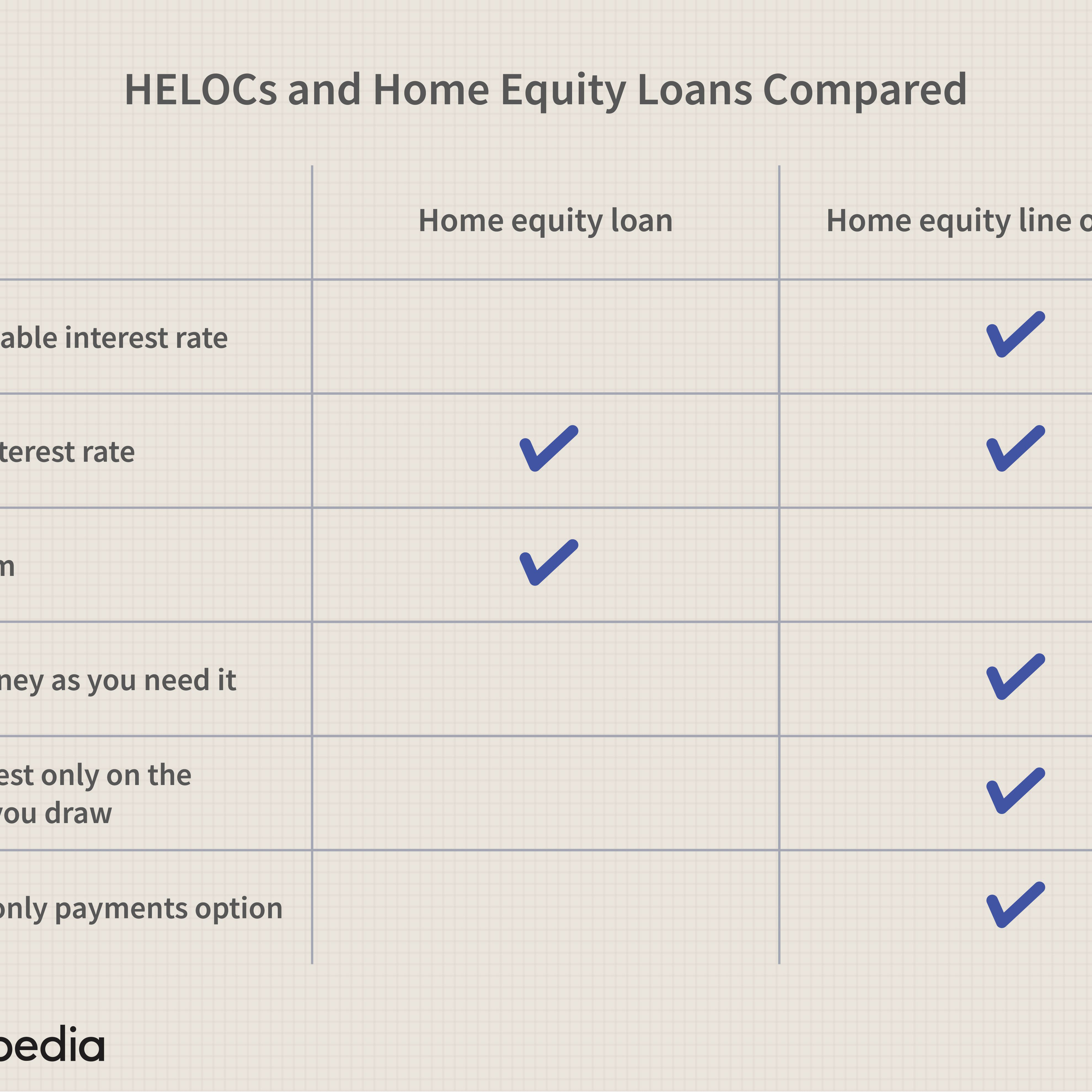Home Equity Loan Vs Heloc What S The Difference