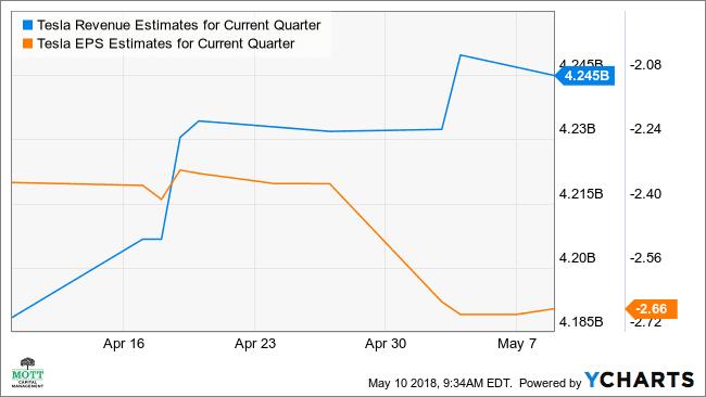 TSLA Revenue Estimates for Current Quarter Chart
