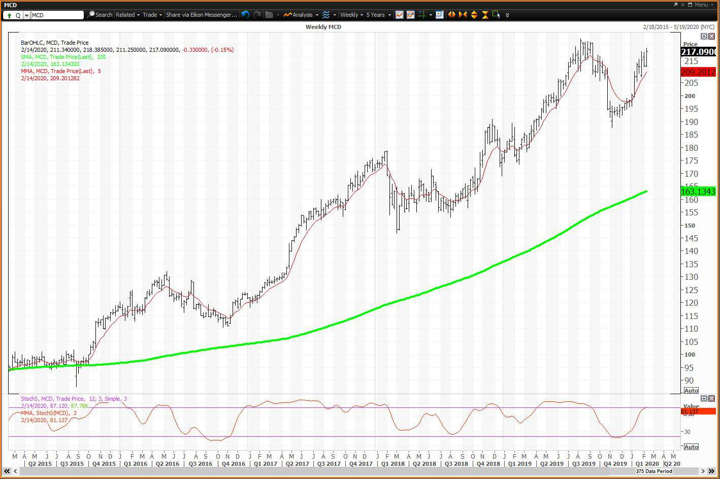 Weekly chart showing the share price performance of McDonald's Corporation (MCD)