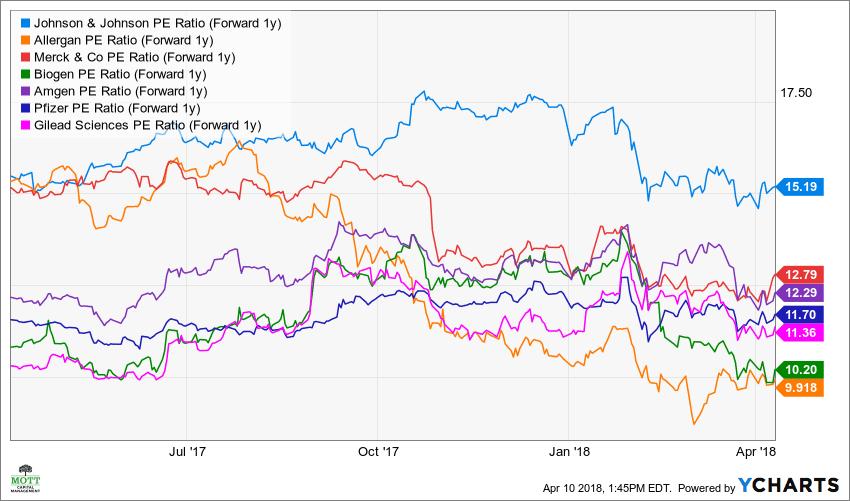 JNJ PE Ratio (Forward 1y) Chart