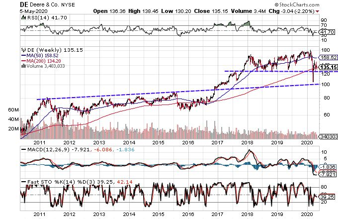 Chart showing the share price performance of Deere & Company (DE)