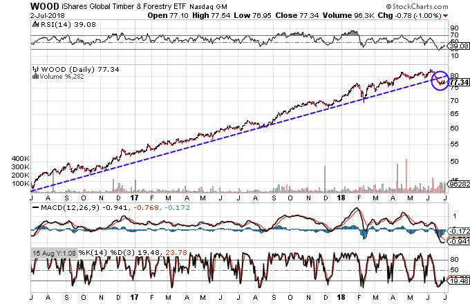 Charts Suggest Timber and Forestry Stocks Set to Drop