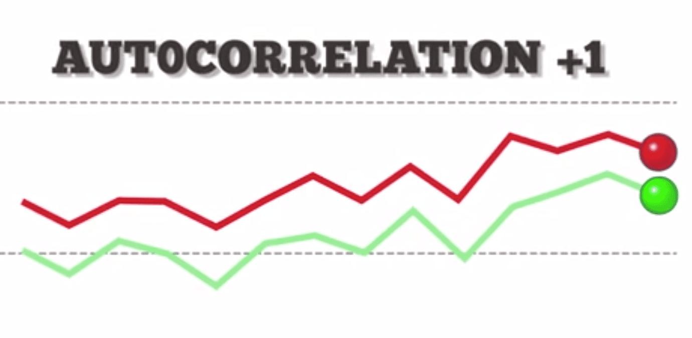 Positive Autocorrelation