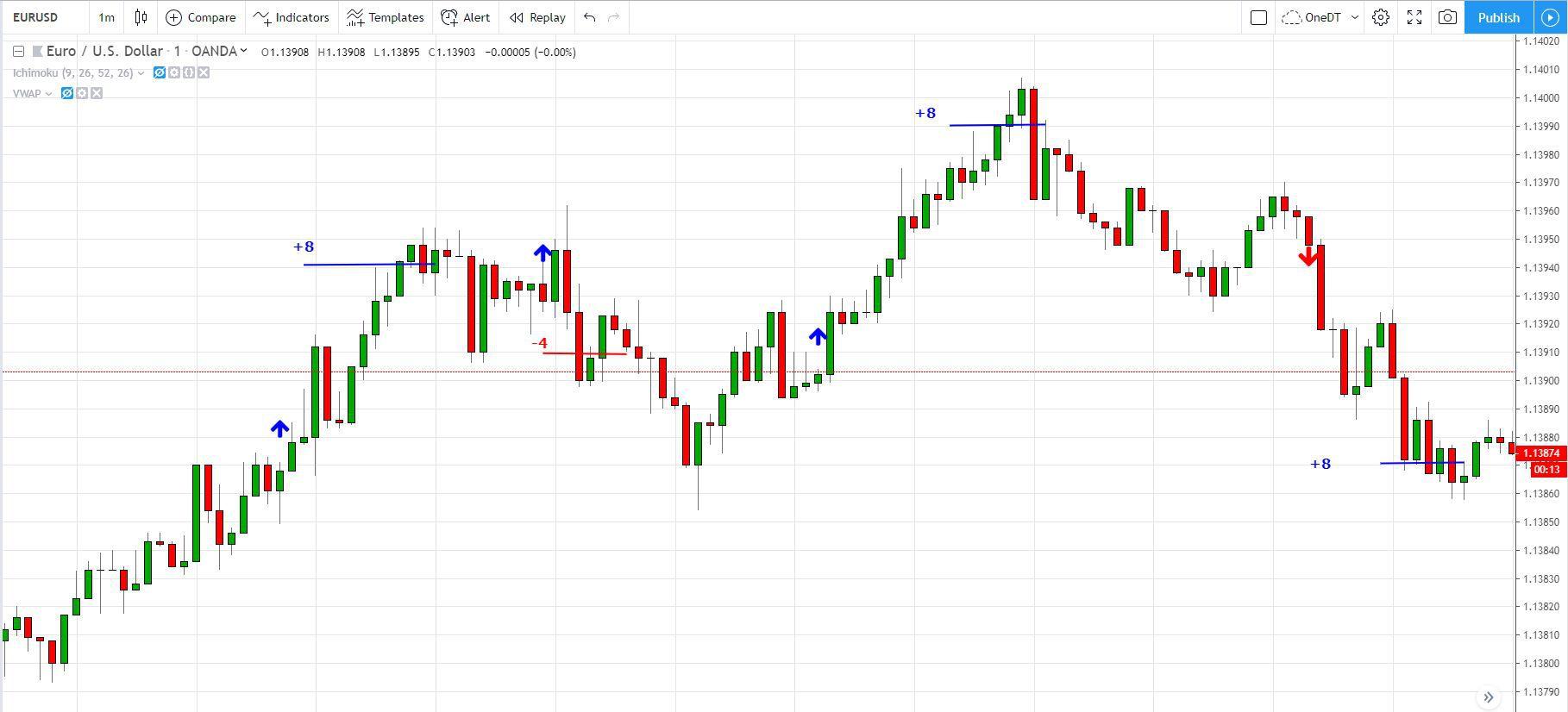 loose monetary policy investopedia forex