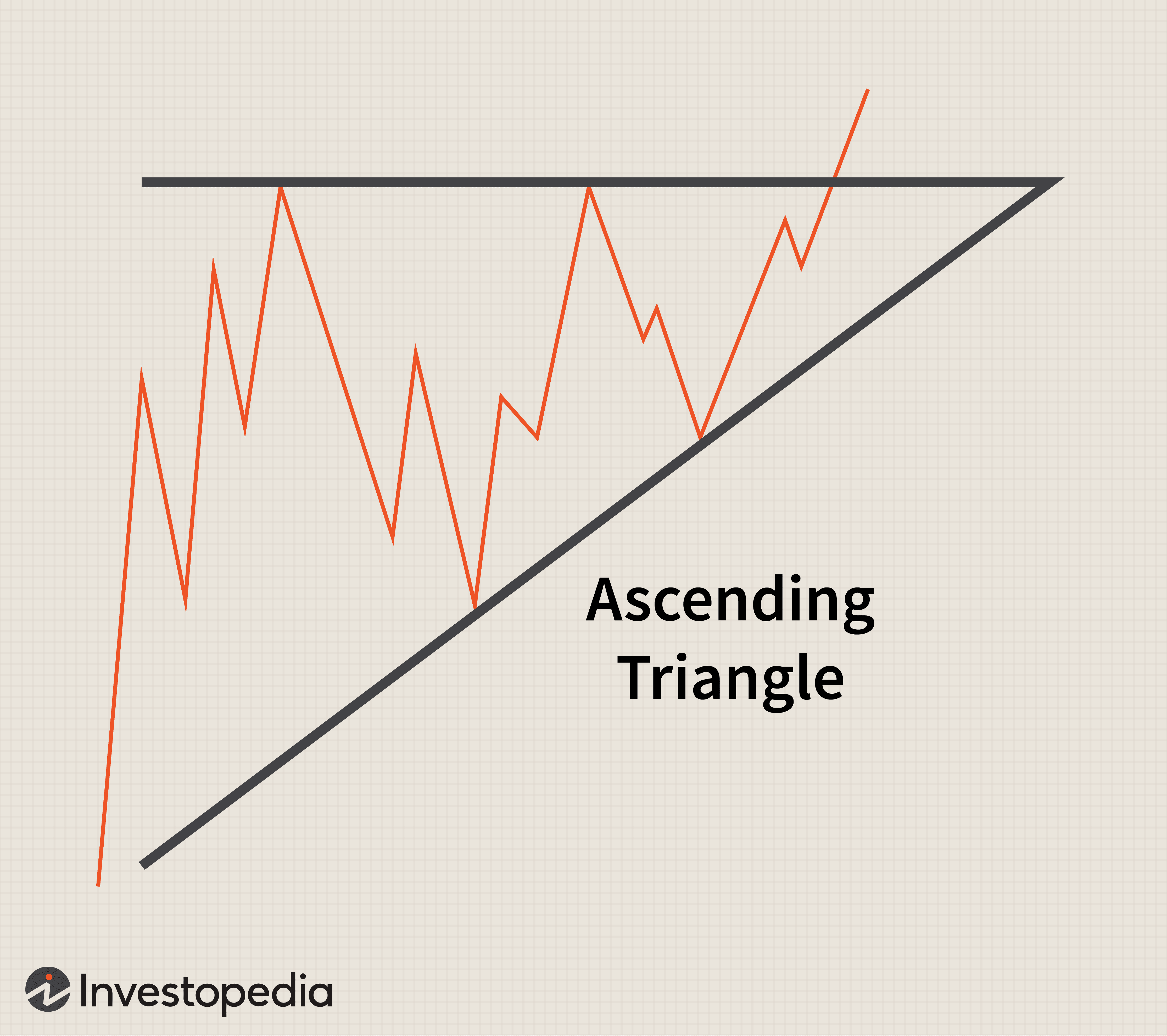 Triangles: A Short Study in Continuation Patterns