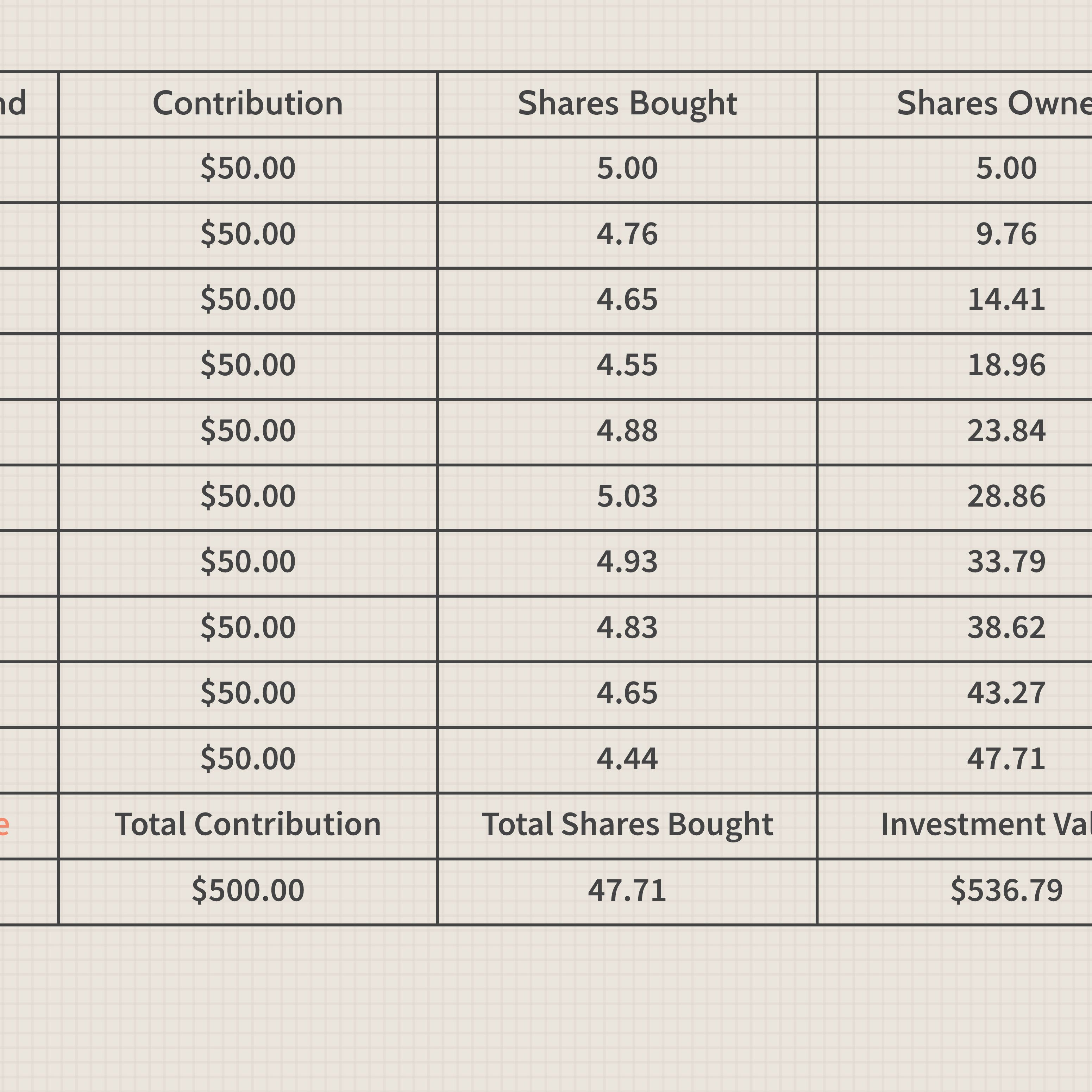 Investment strategy dollar cost averaging investopedia mr rapp invests