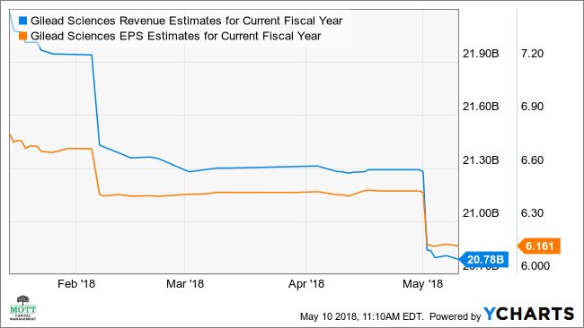 GILD Revenue Estimates for Current Fiscal Year Chart