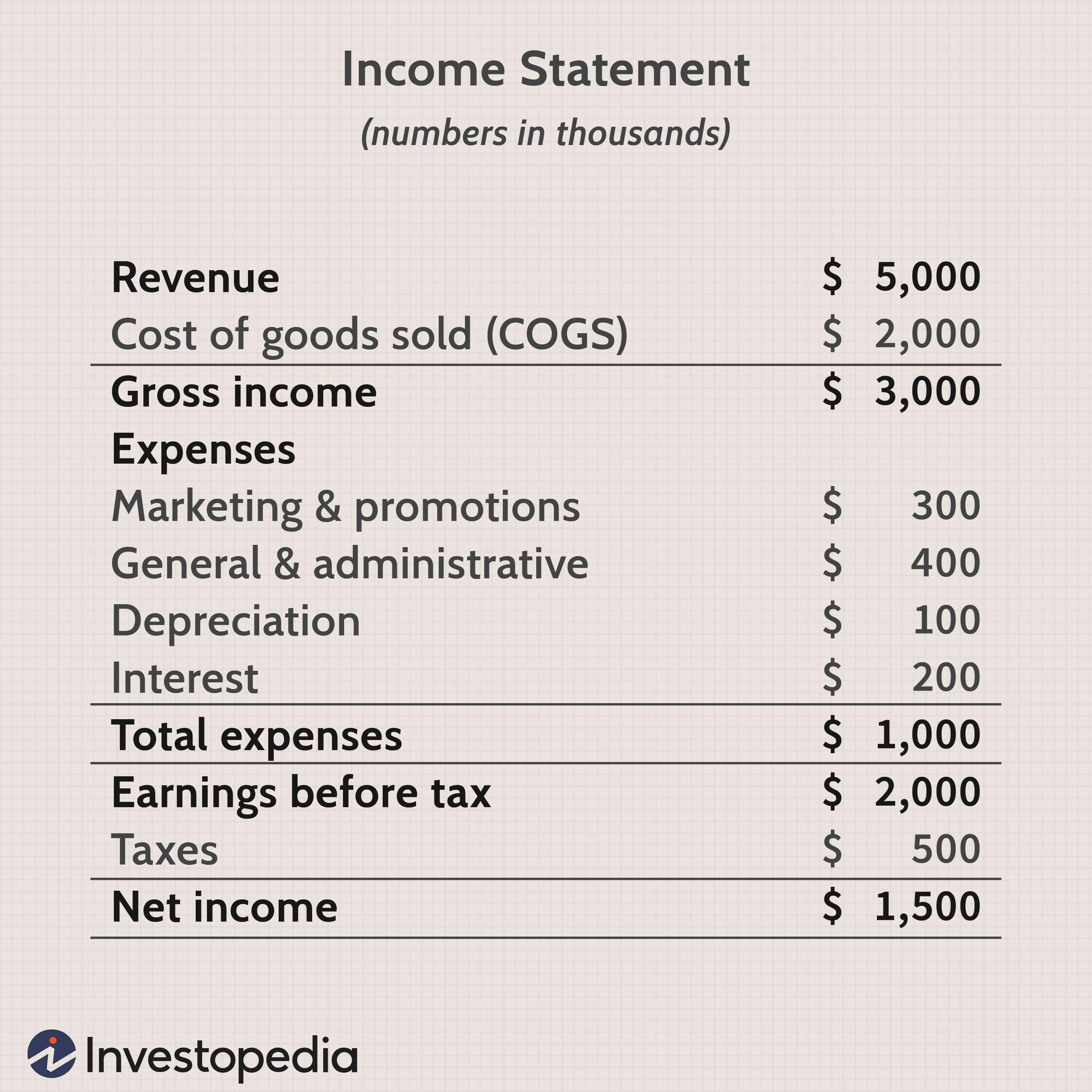 Gross Profit, Operating Profit and Net Income