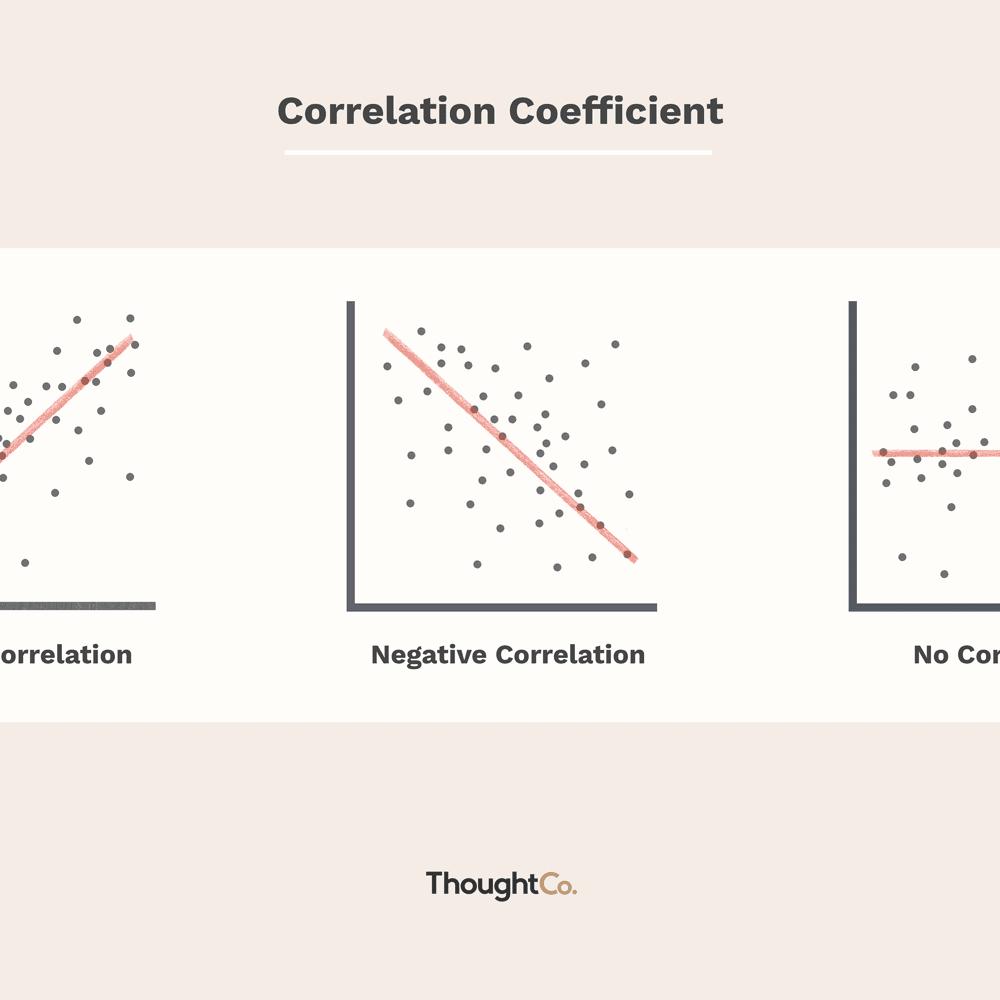 no correlation definition
