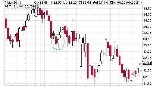 Tweezer top pattern reliable forex indicator honestly