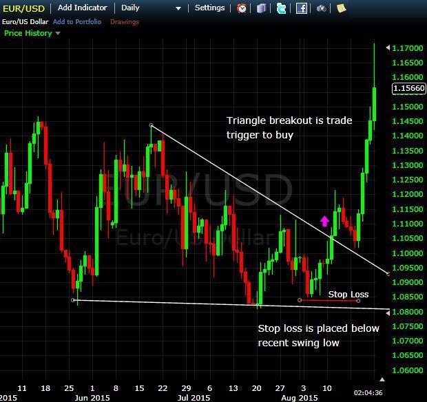 El Simulador de trading líder: ¿estás listo para tradear de forma más inteligente