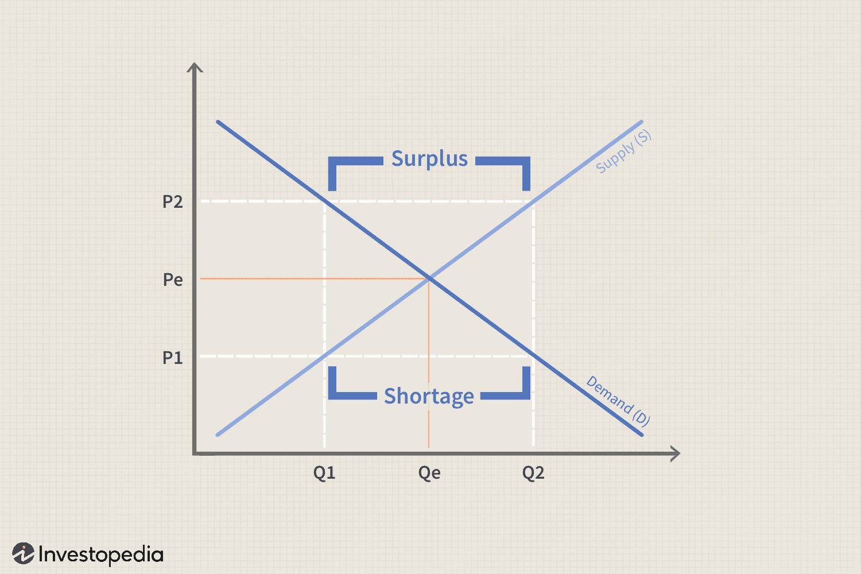 Disequilibrium Definition