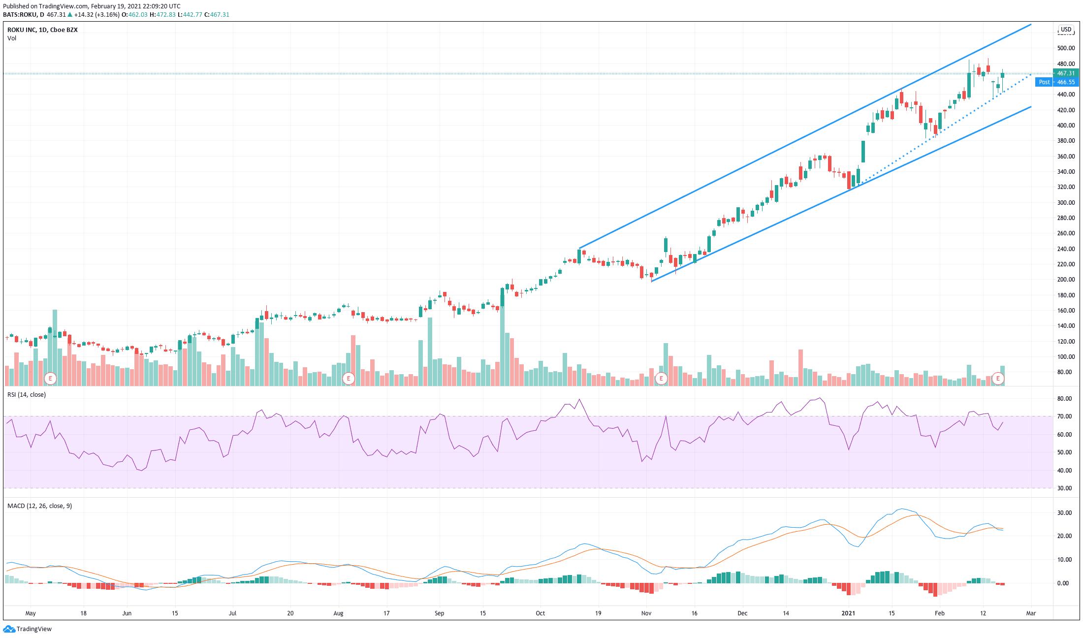 Chart showing the share price performance of Roku, Inc. (ROKU)