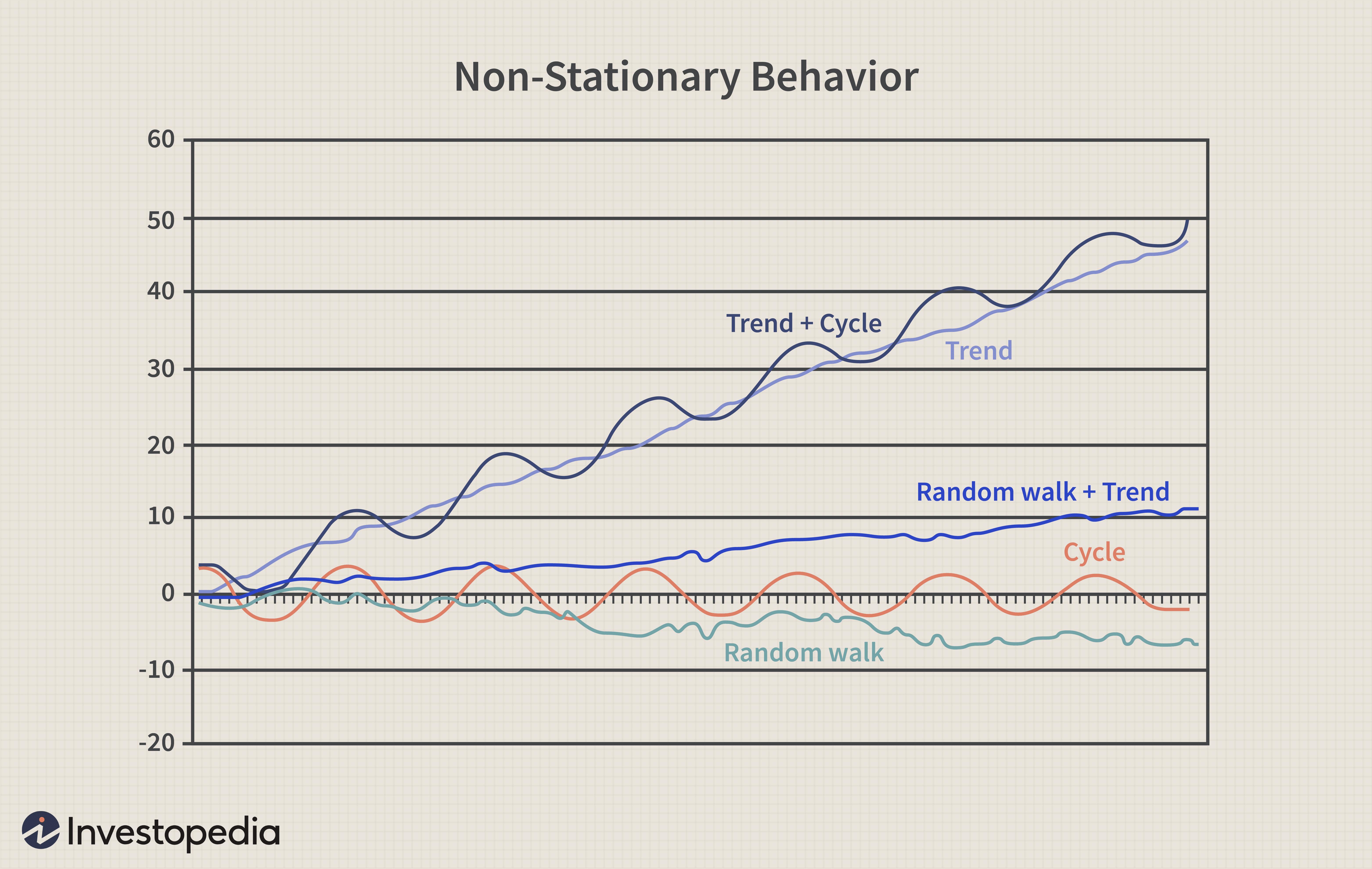 Non-Stationary Behavior