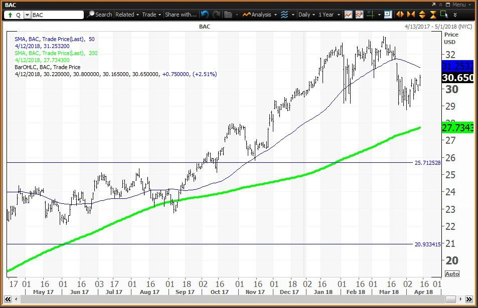 Daily Technical Chart Showing The Performance Of Bank America Corporation Bac Stock