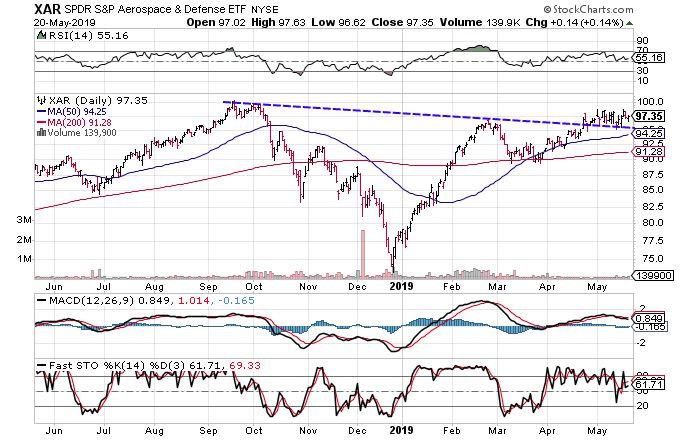 3 Positive Charts for Aerospace and Defense Stocks