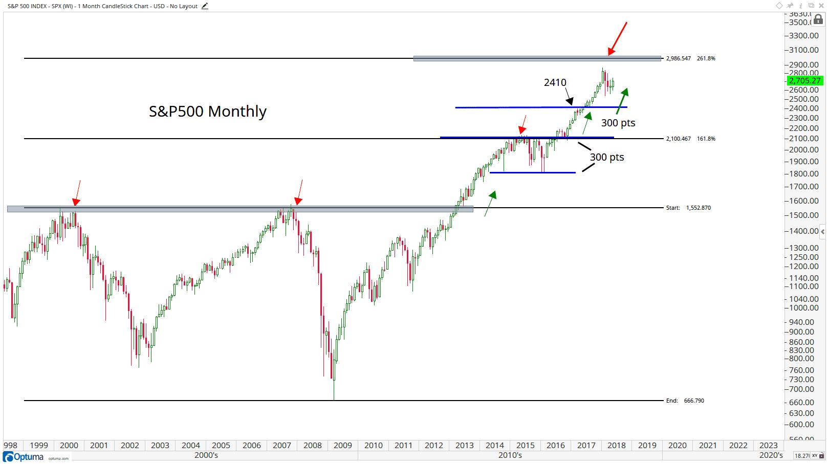 Trends In The U S Stock Market