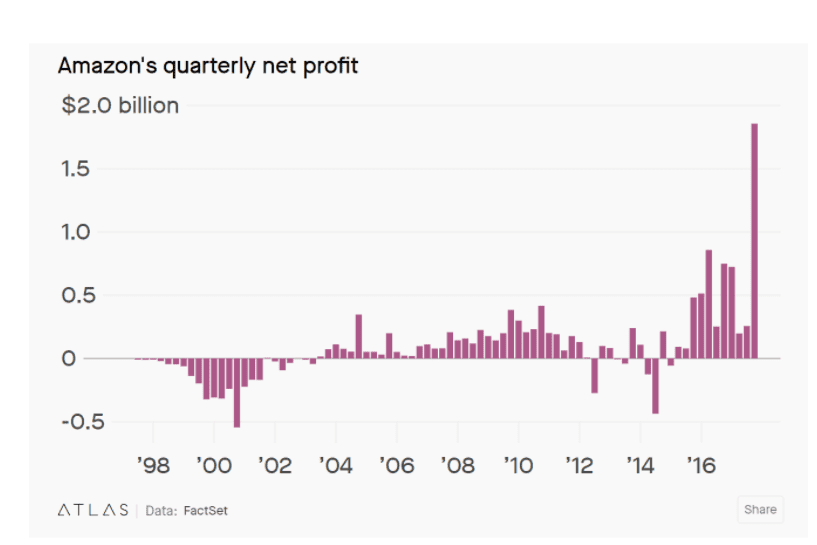 Quarterly net profit of Amazon.com, Inc. (AMZN)