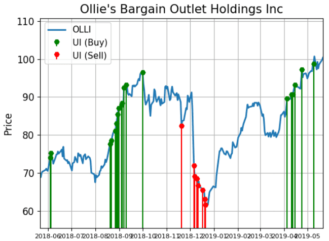Ollie's Shares Are Alerting Unusual Buy Demand