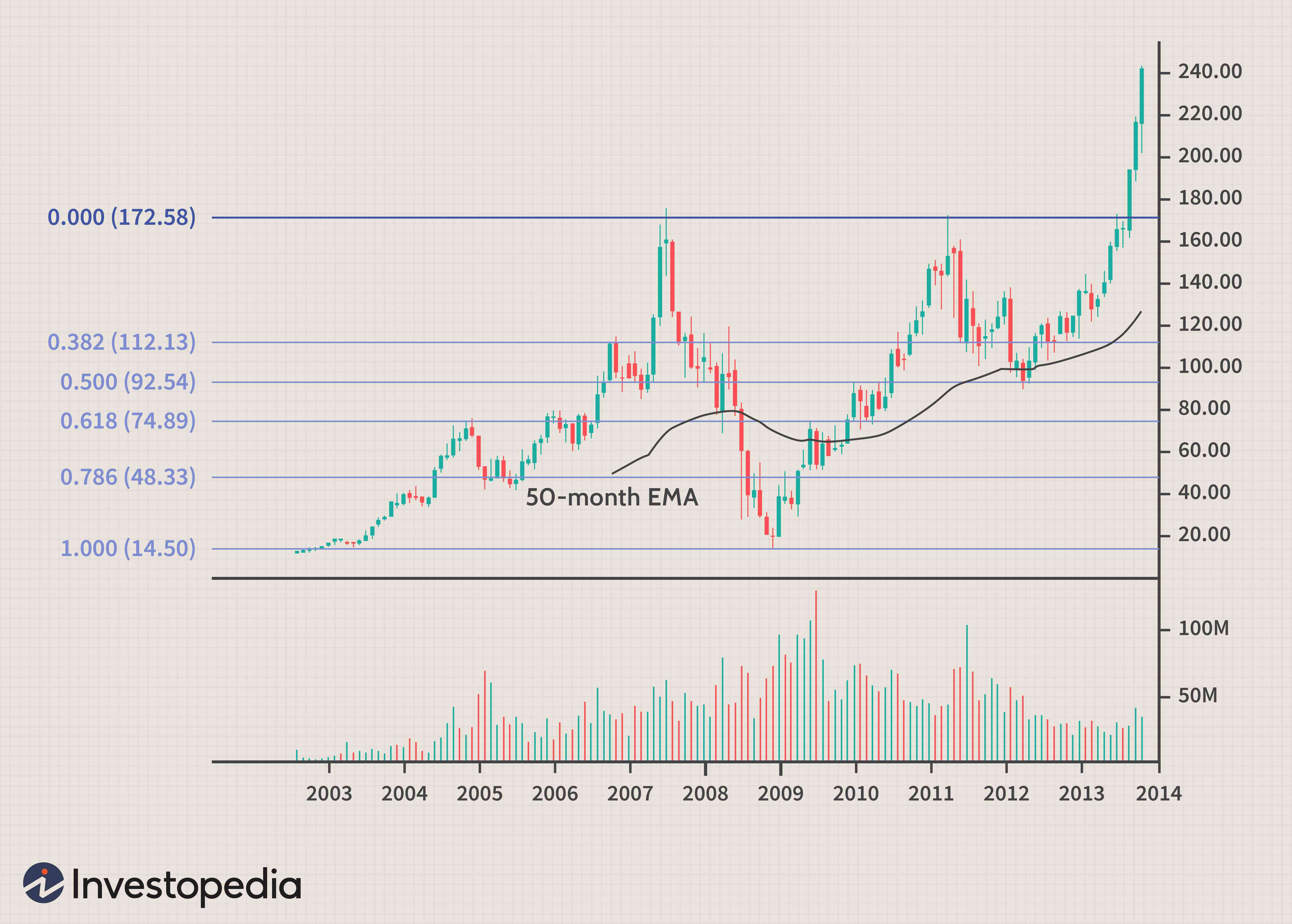 Technical analysis investopedia video on betting online cricket ipl betting odds