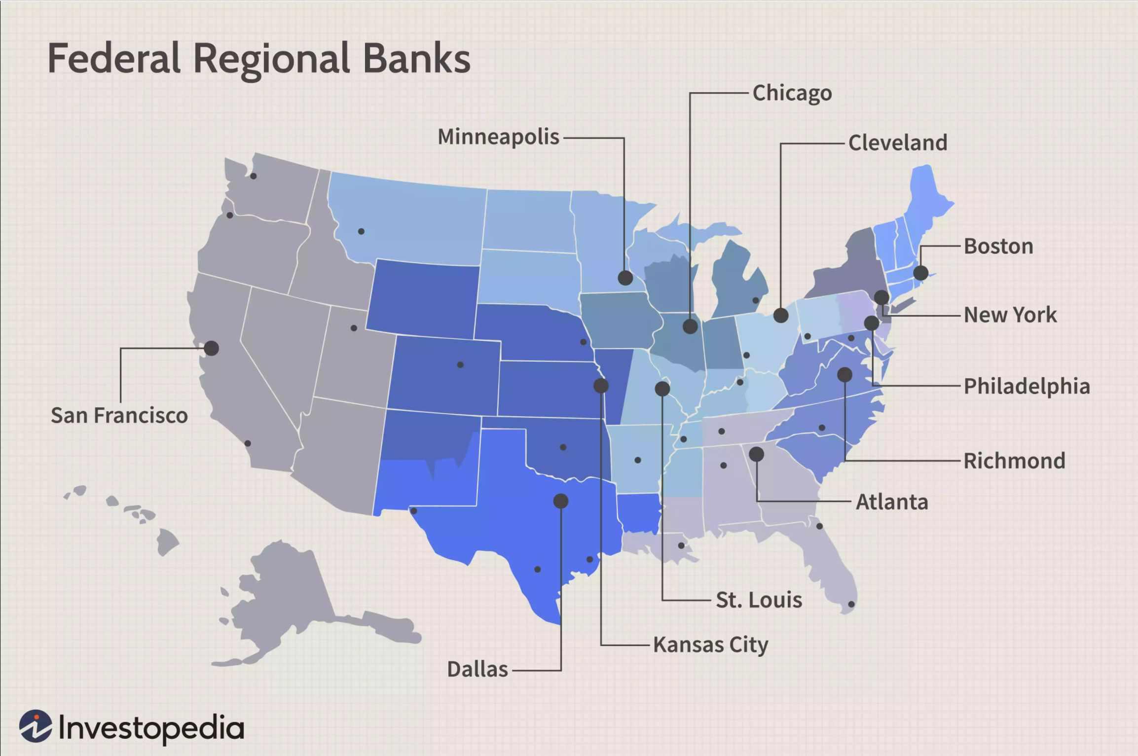 Fed System Banks
