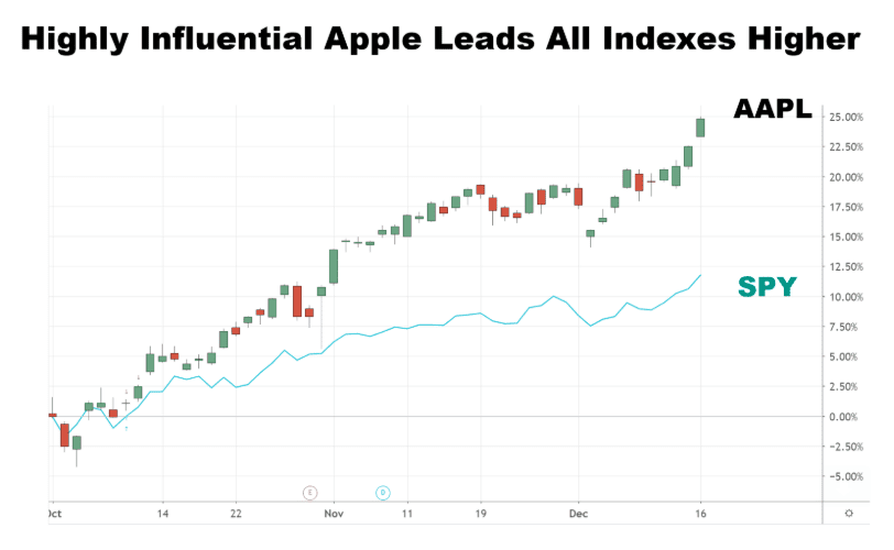 Chart showing the performance of Apple Inc. (AAPL) vs. the SPY ETF